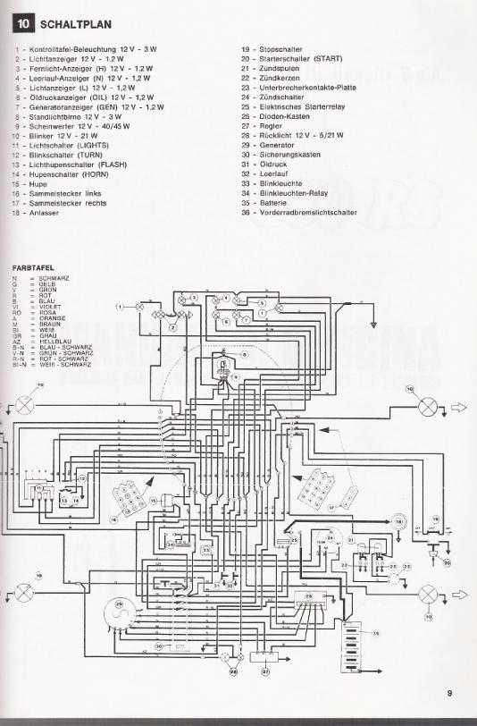 Technik-Daten - Benelli-IG
